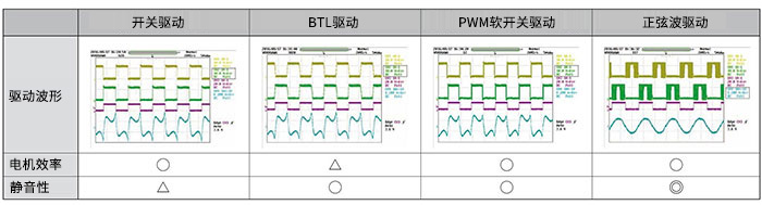 通过精细控制功能和新控制方式实现出色的静音性 单相无刷直流电机驱动器IC