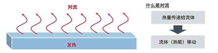 热阻和散热的基础知识:对流中的热阻