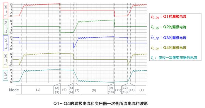 Q1~Q4的漏极电流和变压器一次侧所流电流的波形