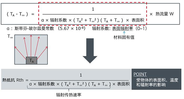 放射における熱抵抗を示す式