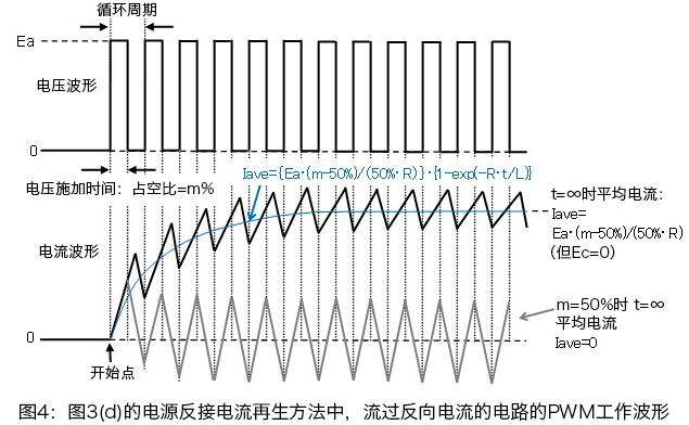 図3(d)の電源逆接続電流回生で逆方向電流が流れる回路のPWM動作波形