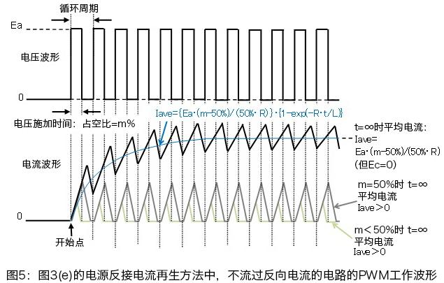図3(e)の電源逆接続電流回生で逆方向電流が流れない回路のPWM動作波形