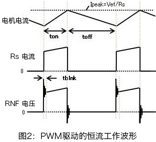 モータPWM駆動による定電流動作波形