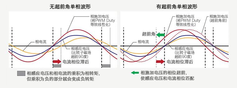 3相全波ブラシレスモータのセンサ付、180度(正弦波)通電PWM駆動における進角制御