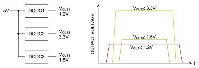 左:3系統の電源回路ブロック例/右:3系統の電源のシーケンス制御例