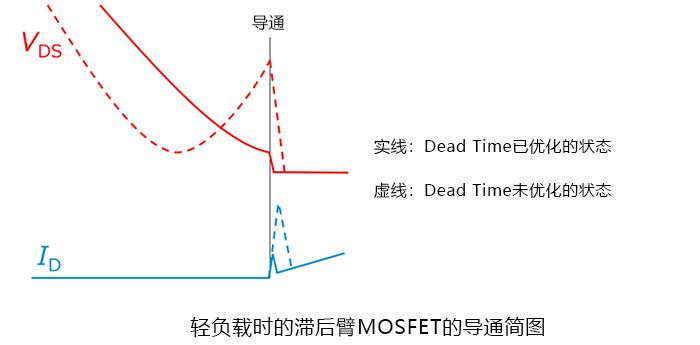 PSFD回路、Dead Timeを最適化している場合と最適化していない場合の、ターンON時の概略図