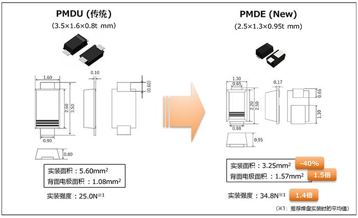 従来パッケージPMDUと新パッケージPMDEの外形比較