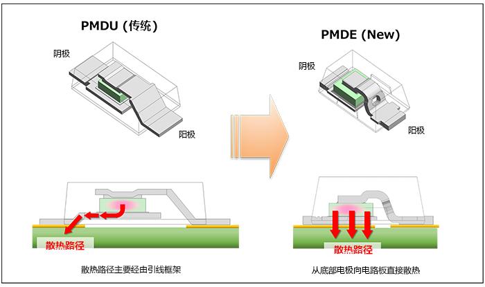 PMDEとPMDUの内部構造と放熱経路の比較