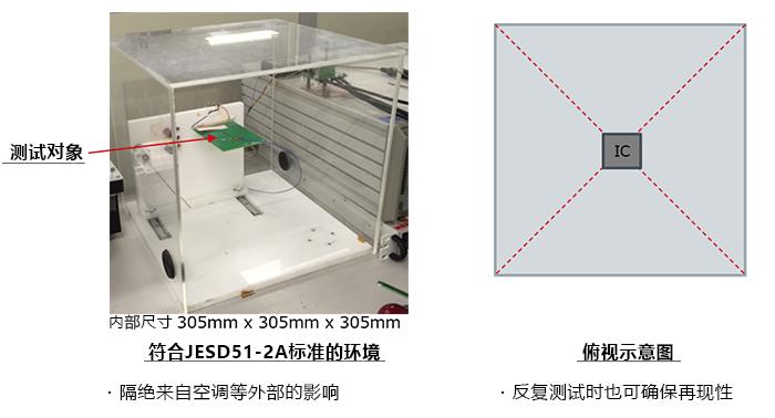 JEDEC JESD51-2Aに準拠した熱抵抗測定環境の例