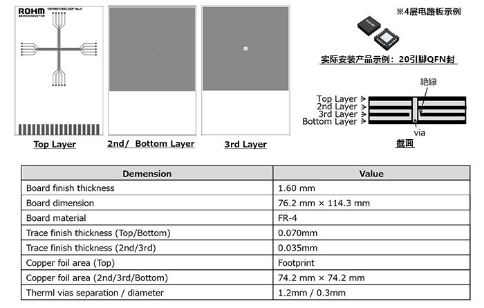 JESD51-3/5/7で定められている熱抵抗測定基板の例