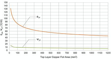 IC実装基板銅箔面積と熱抵抗の関係を示すグラフ