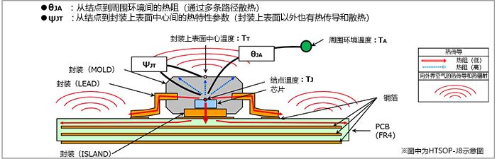 JEDEC規格 JESD51に基づく、ジャンクション-周囲環境間熱抵抗θJA(℃/W)、およびジャンクション-パッケージ上面中心間熱特性パラメータθJT(℃/W)を示す模式図