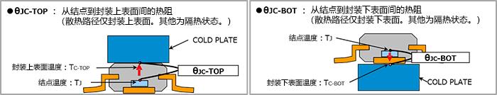 JEDEC規格 JESD51に基づく、ジャンクションからパッケージ上面間の熱抵抗θJC-TOPと、ジャンクションからパッケージ下面間の熱抵抗θJC-BOTを示す模式図