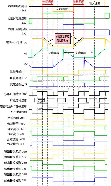 3相全波ブラシレスモータのセンサレス120度通電駆動の波形図例。