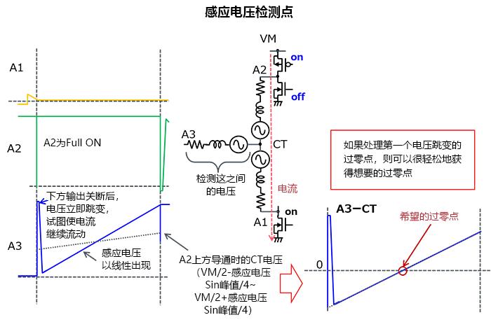 3相全波ブラシレスモータのセンサレス120度通電駆動の波形図例。誘起電圧検出期間波形の拡大図。