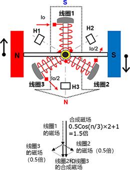 3相全波ブラシレスモータのセンサ付き120度通電駆動の永久磁石と合成次回の位置関係。