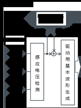 3相全波ブラシレスモータのセンサレス120度通電駆動の、同期動作運転から誘起電圧を検出して起動するための回路ブロック図。