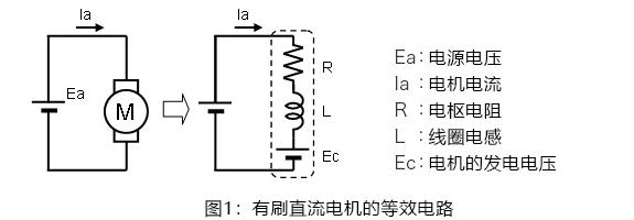 ブラシ付きDCモータの等価回路