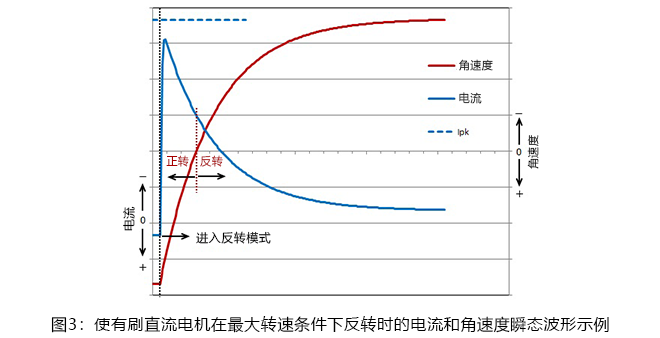 ブラシ付きDCモータを最大回転数時に逆転させた場合の電流と角速度の過渡波形の例