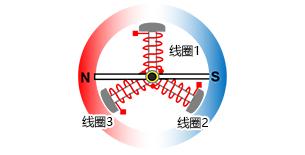 3相全波ブラシレスモータ、センサレス120度通電駆動:永久磁石停止位置の例
