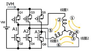 3相全波ブラシレスモータ、センサレス120度通電駆動:永久磁石停止位置検出用の6パターン短時間通電の回路イメージ