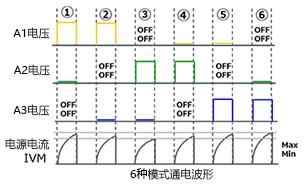 3相全波ブラシレスモータ、センサレス120度通電駆動:永久磁石停止位置検出用の通電パターンと電源電流の波形例