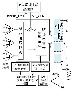 3相全波ブラシレスモータ、センサレス120度通電駆動:永久磁石停止位置検出駆動用回路ブロック図の例