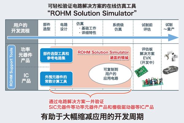ROHM Solution Simulatorの概要と特長
