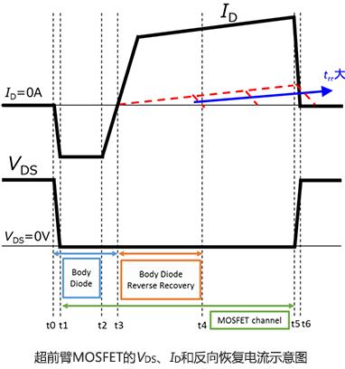 PSFD回路、進みレグのMOSFETのVDS、ID、リカバリー電流の概略図
