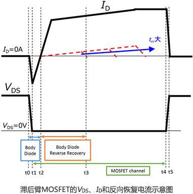 PSFD回路、遅れレグのMOSFETのVDS、ID、リカバリー電流の概略図