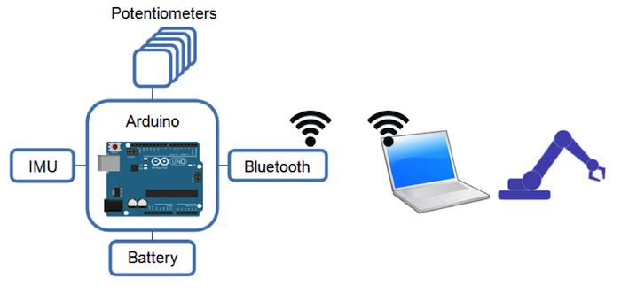 arduino bluetooth gloves diagram