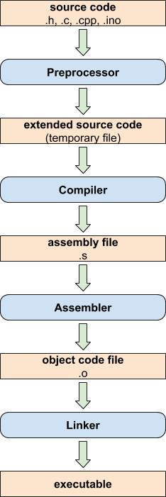 arduino preprocessor