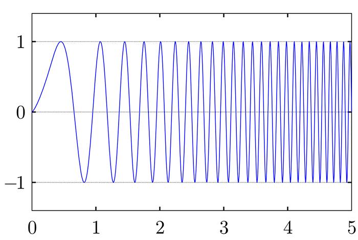 Arduino Long Range Communication